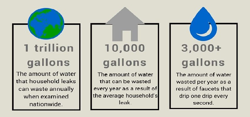 Facts about water leaks